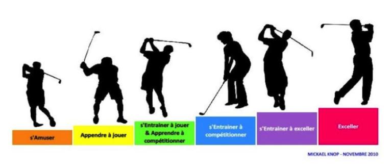 étapes enseignement golf